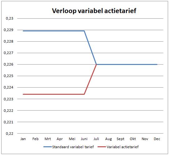 verloop-variabel-actietarief